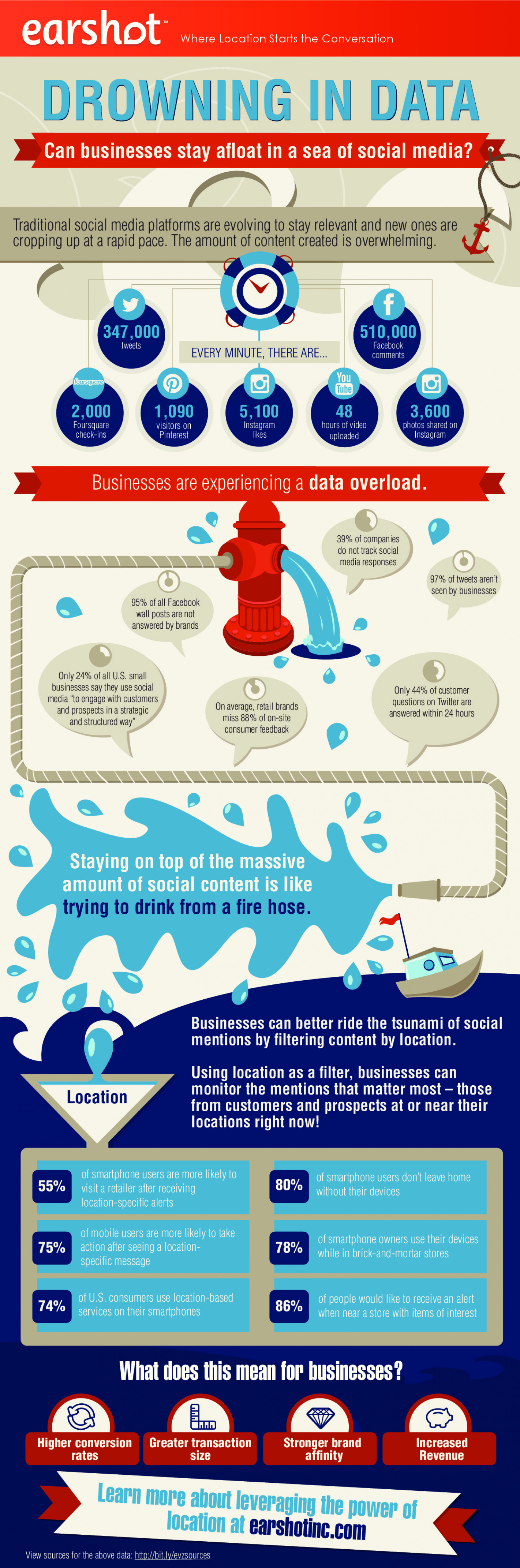 Drowning in Data: can businesses stay afloat in a sea of social media? Infographic