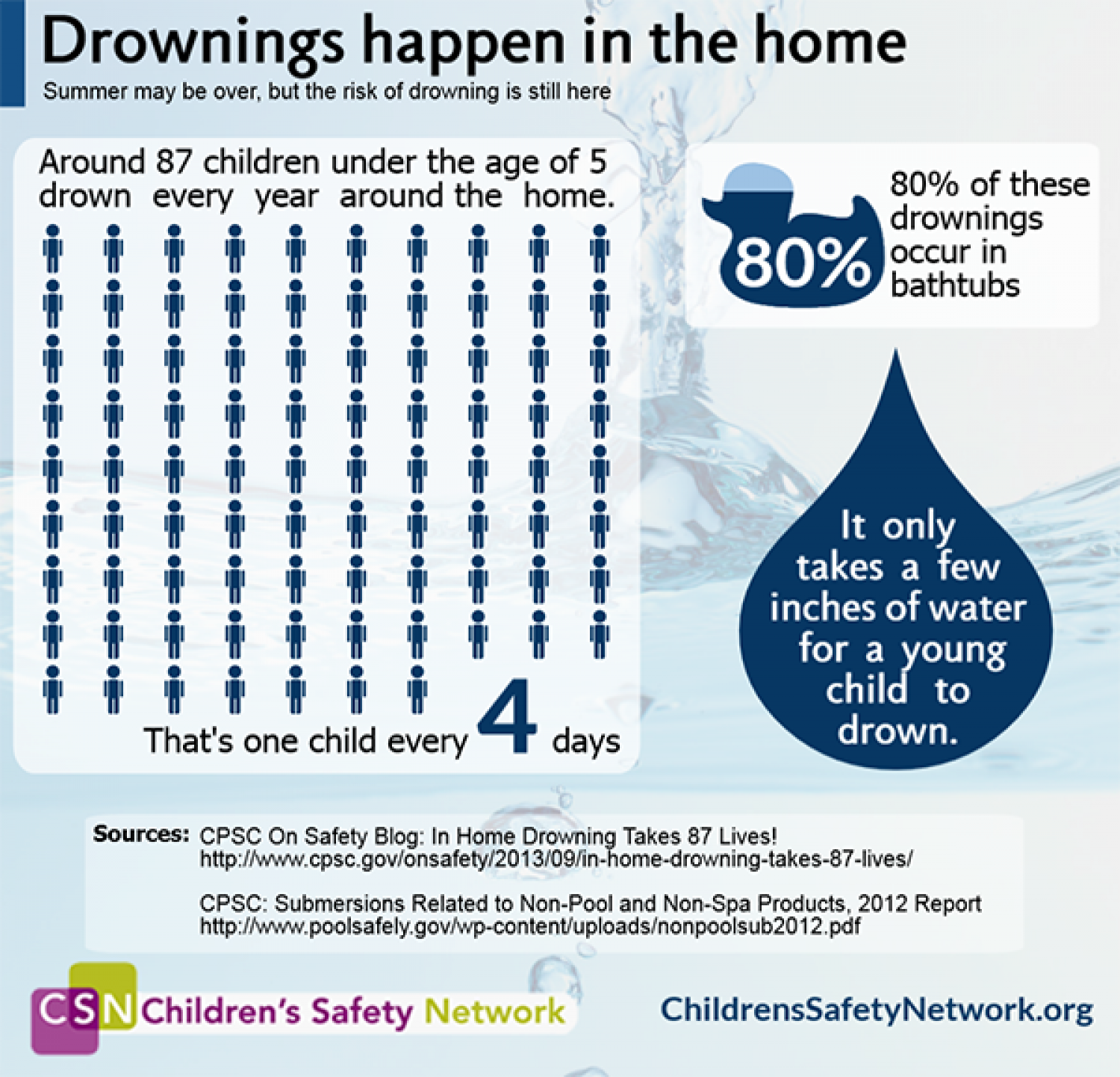 Drownings happen in the home Infographic