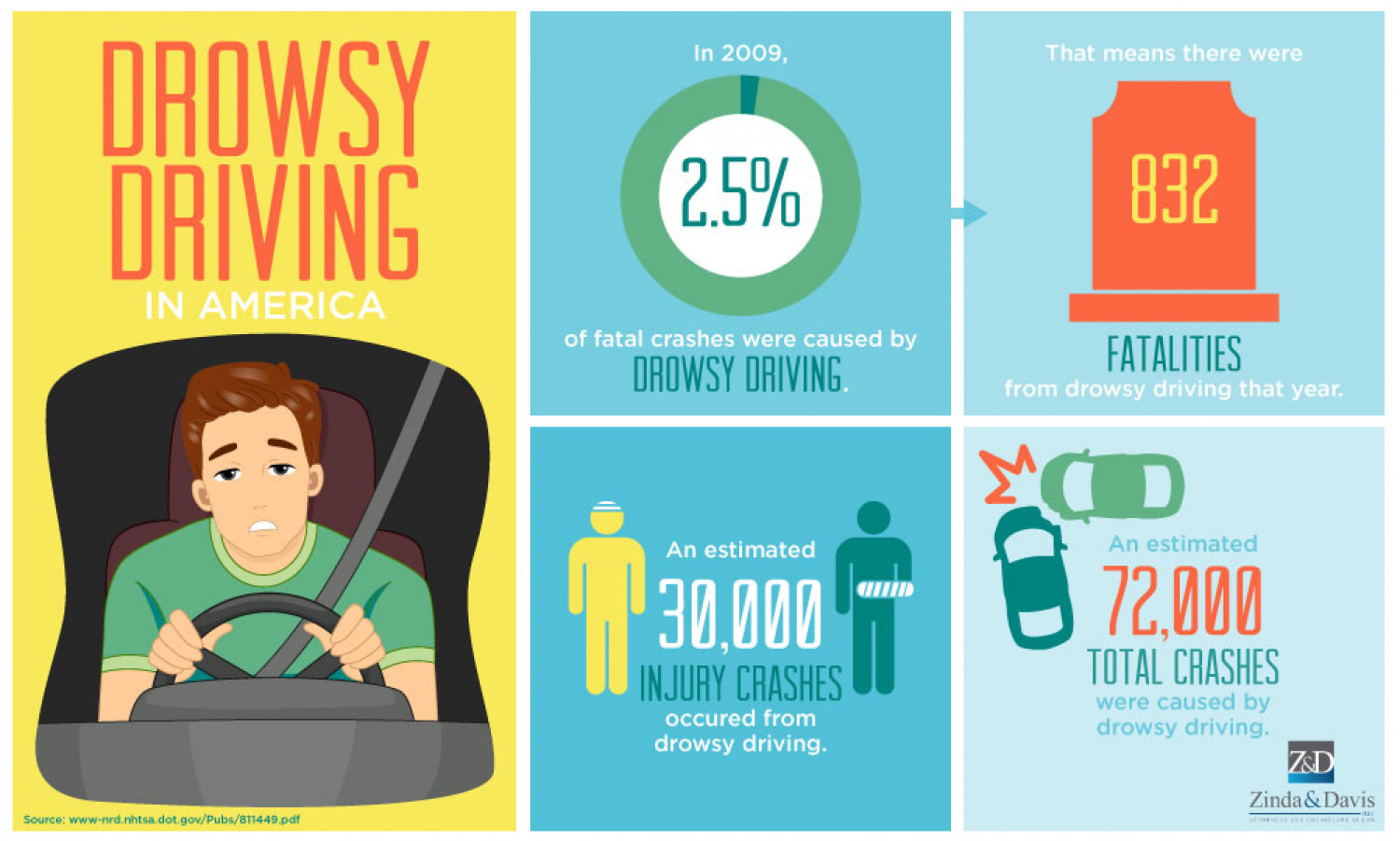 Drowsy Driving In America Visual Ly