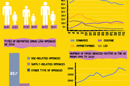 Drug Consumption in the UK Infographic