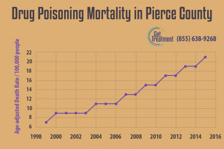 Drug poisoning in Pierce County Infographic
