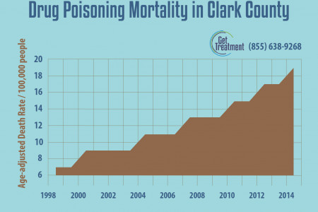 Drug Poisoning Mortality in Clark County Infographic
