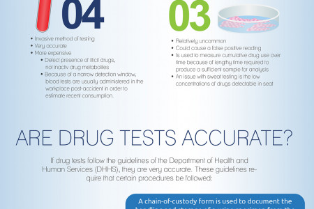 Drug Testing Methods and Accuracy Infographic Infographic