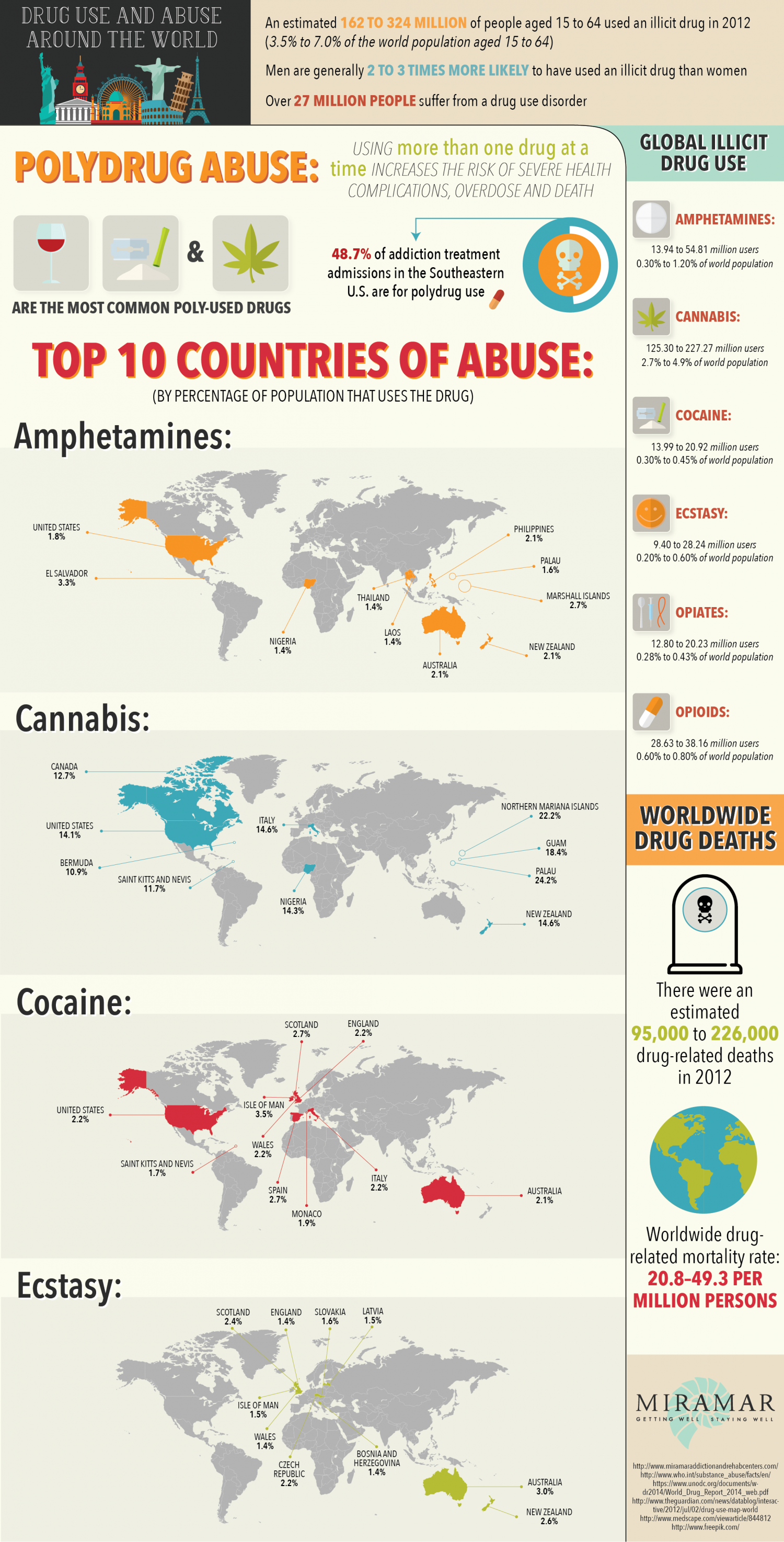 Drug Use and Abuse Around the World Infographic