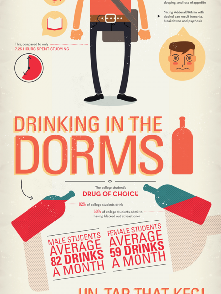 Drug Use on U.S. College Campuses Infographic
