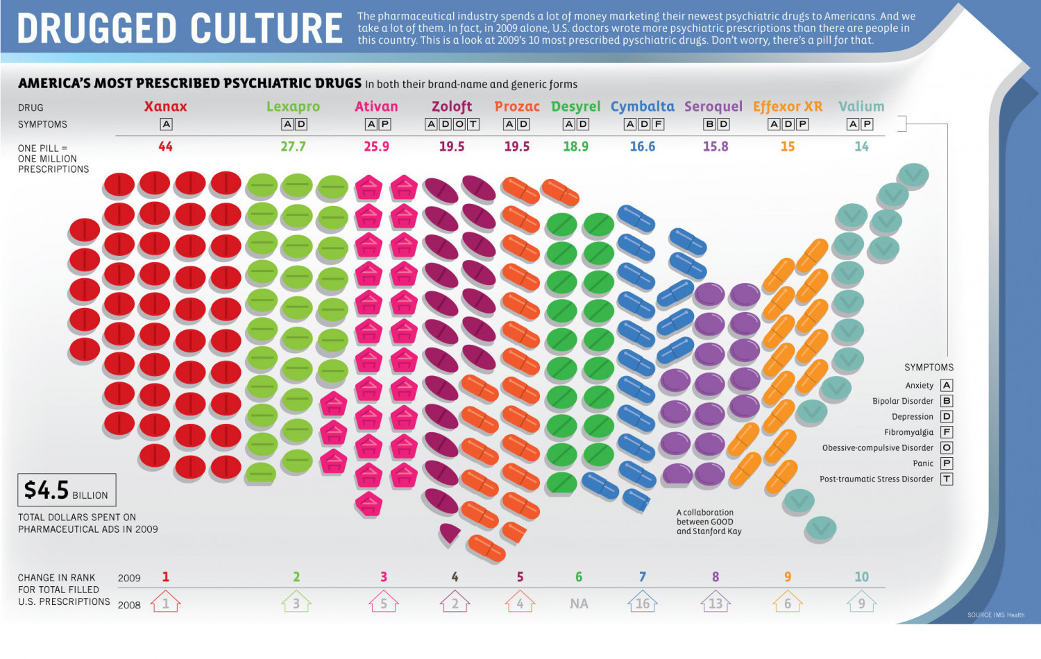 Drugged Culture Infographic