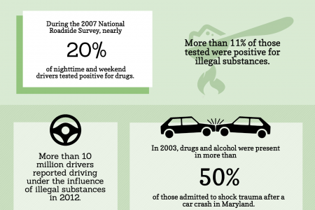Drugged Driving In America Infographic
