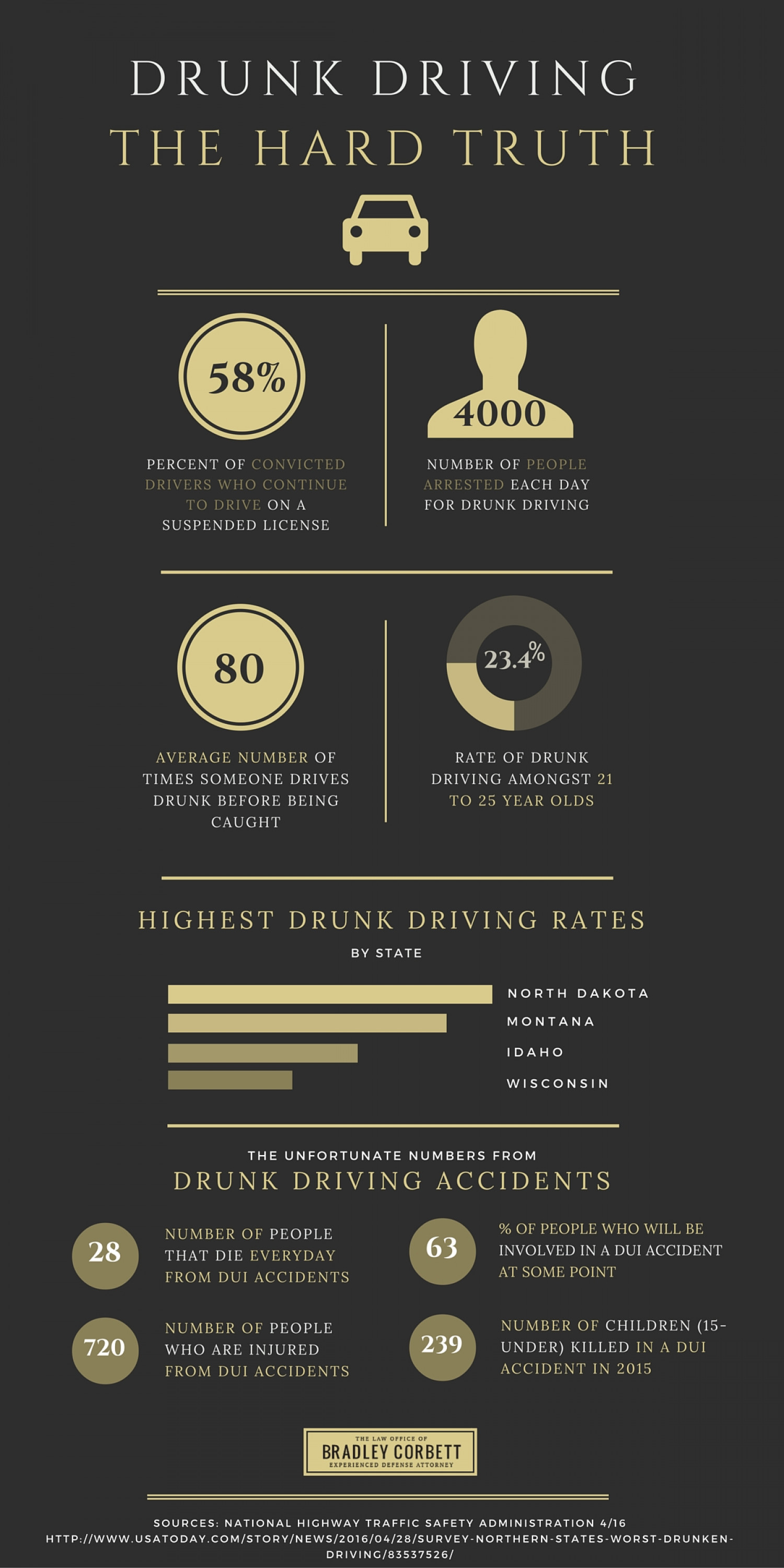 Drunk Driving Stats Infographic