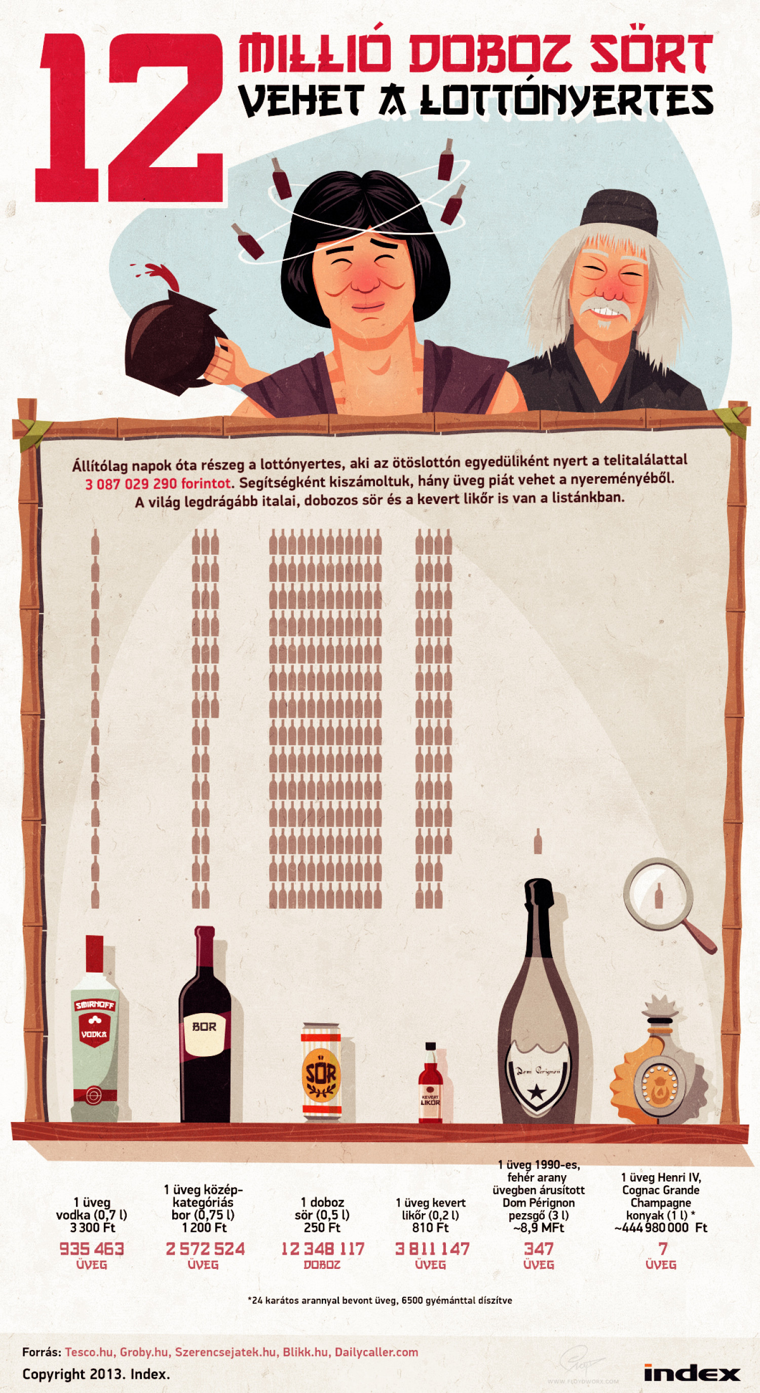 Drunk lottery winner - infographic Infographic