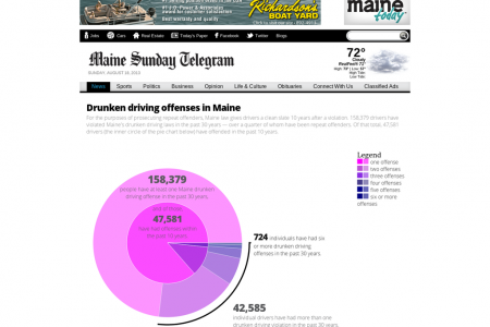 Drunken driving in Maine Infographic
