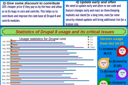 Drupal 8 for projects and its stats Infographic