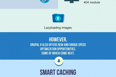Drupal 8 performance optimization opportunities Infographic