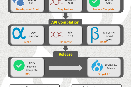 Drupal 8 With 200 New Features And Improvements Infographic