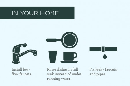 Dry Up Wasteful Water Habits  Infographic