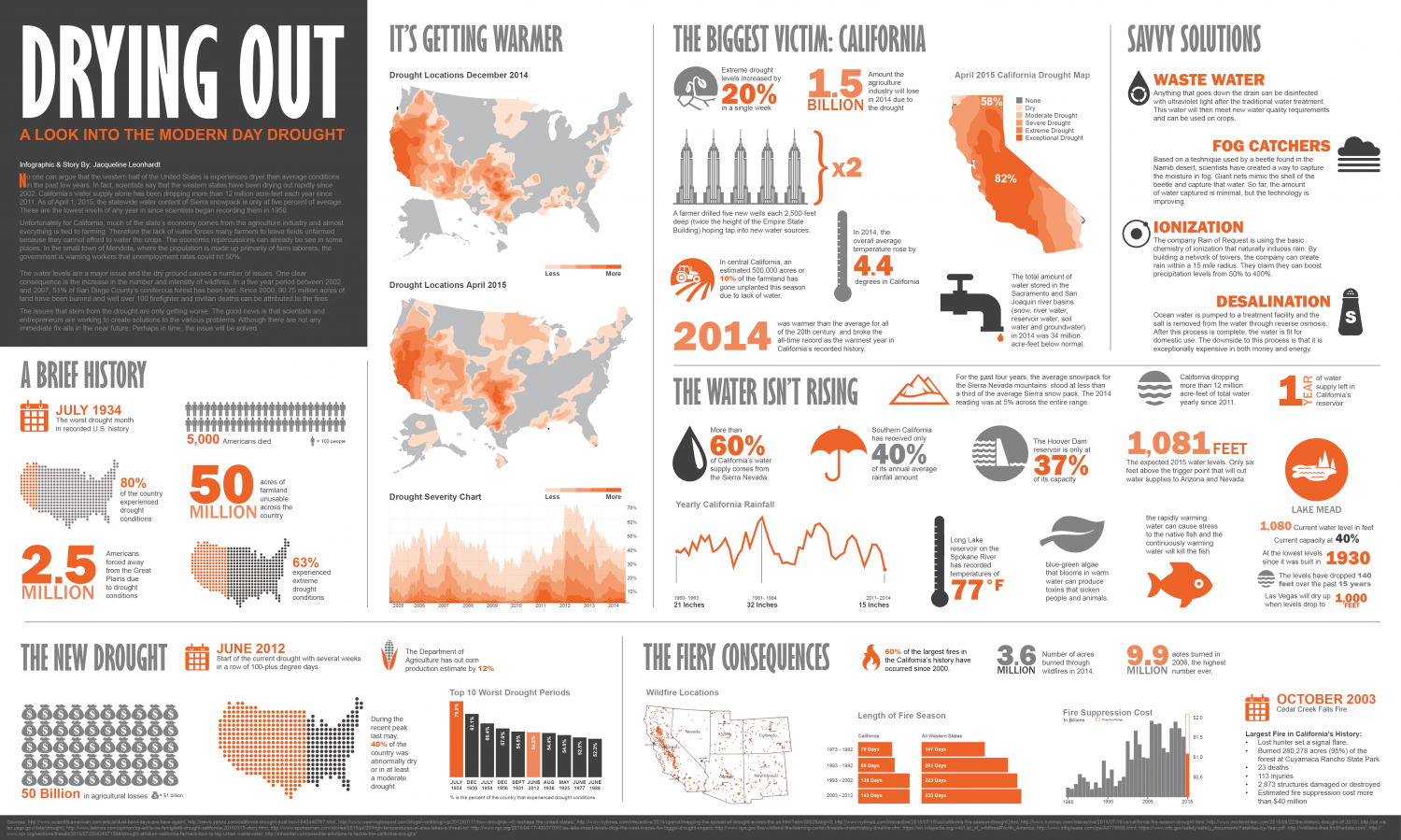 Drying Out Infographic