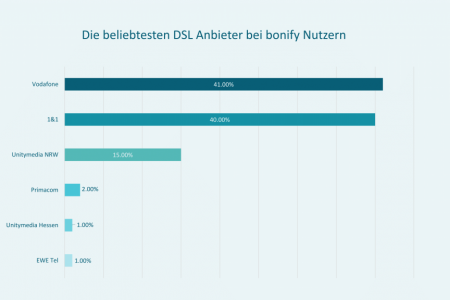 DSL Anbieter Infographic