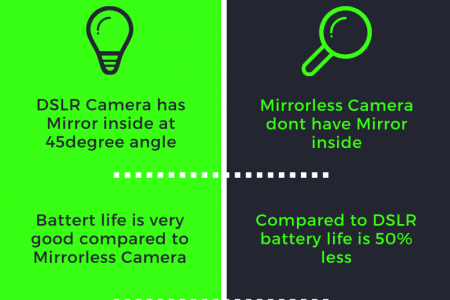 DSLR Camera VS. MirrorLess Camera - Comparison Infographic
