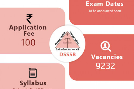 DSSSB 2018: Exam Dates, Online Application & Pattern Infographic