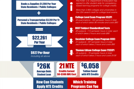 Dual Path to Earn College Credits Infographic