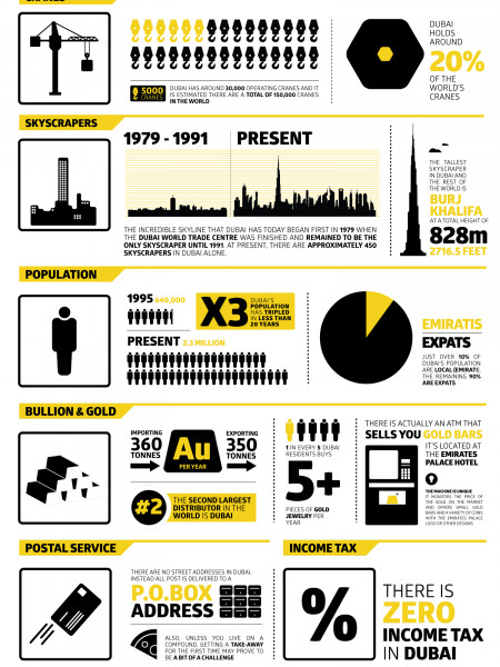 Fun Facts About Dubai Infographic