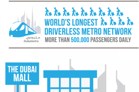 Dubai In Numbers - Statistics and Trends Infographic