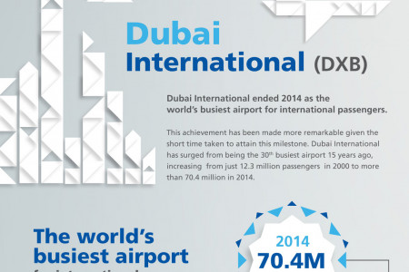 Dubai International, the world's busiest airport Infographic
