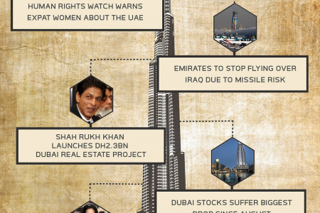 DUBAI NEWS - AUGUST 8, 2014 Infographic
