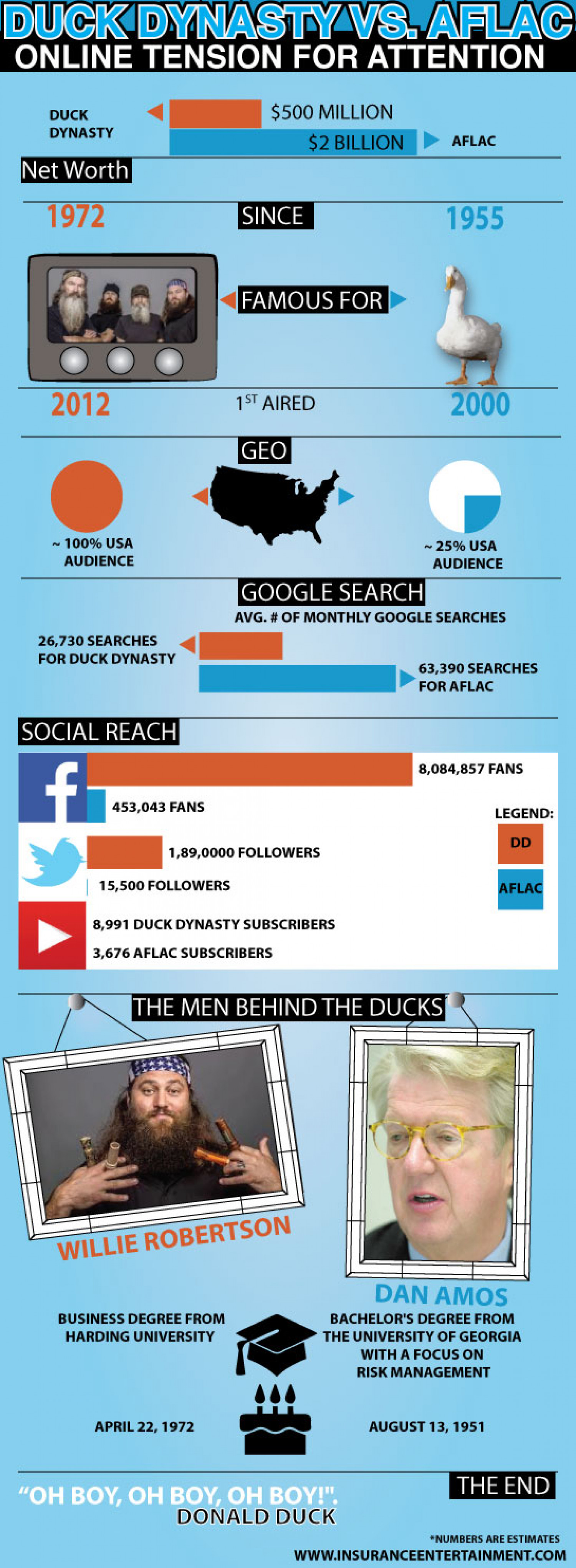 Duck Dynasty vs. Aflac Infographic