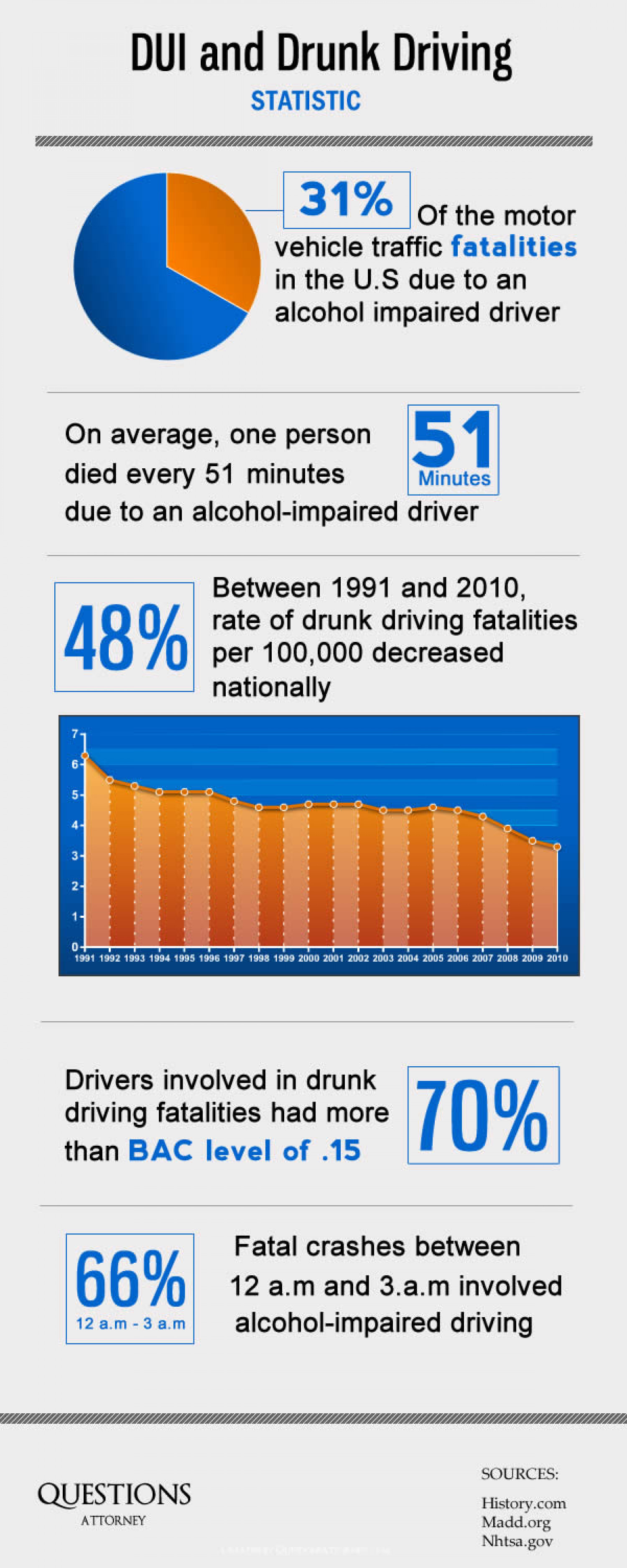 DUI and Drunk Driving Statistic Infographic