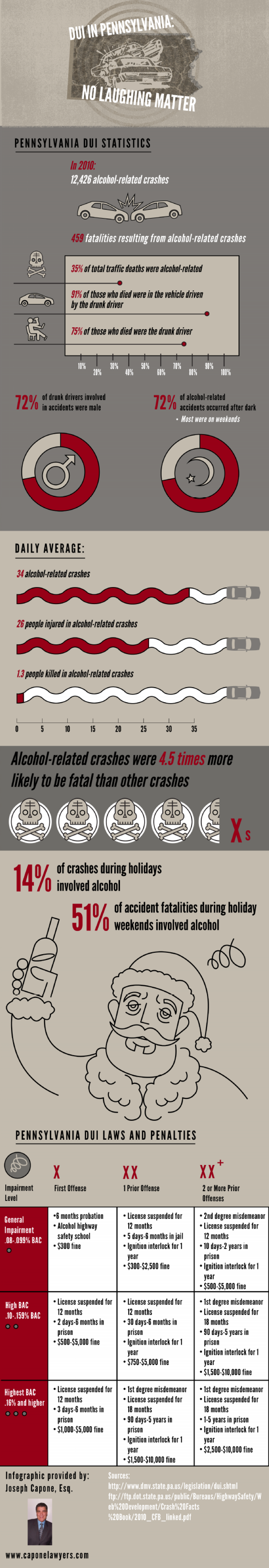 DUI in Pennsylvania: No Laughing Matter Infographic