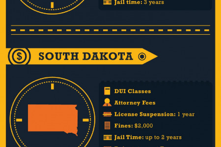 DUI/DWI Costs by state Infographic