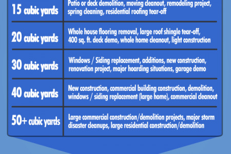 Dumpster Sizes Chart: Always Rent the Right Size Dumpster Infographic