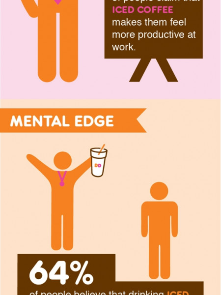 Dunkin' Donuts-Staying Cool With Iced Coffee This Summer Infographic