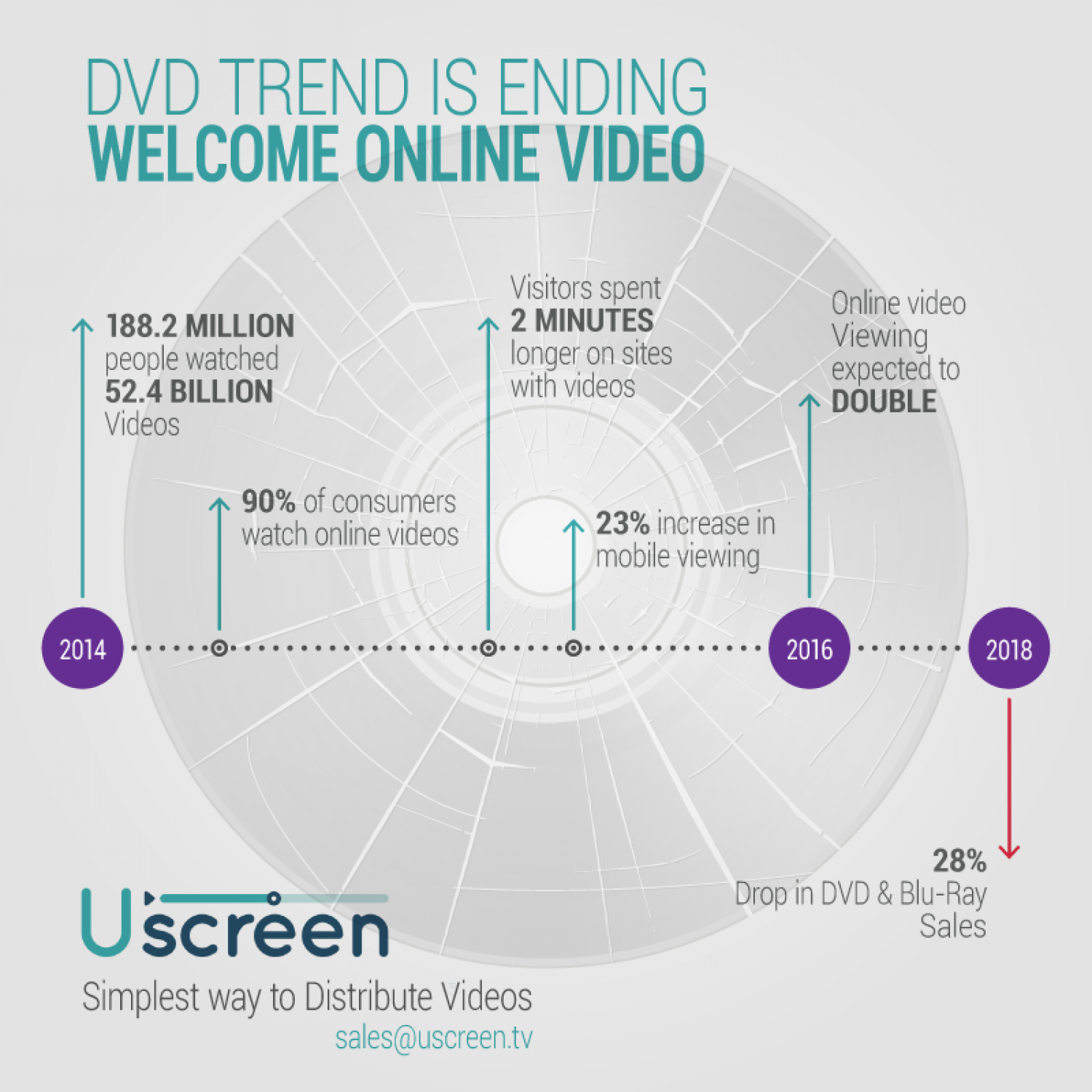 DVDs Are Done – Welcome to Online Video Infographic