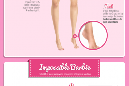 Dying to Be Barbie: Eating Disorders in Pursuit of the Impossible Infographic