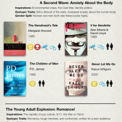 Dystopian Books Again Seize Power Visual Ly