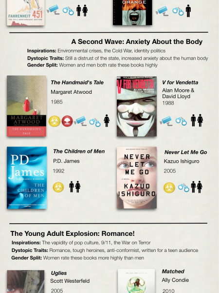 Dystopian Books Again Seize Power Infographic