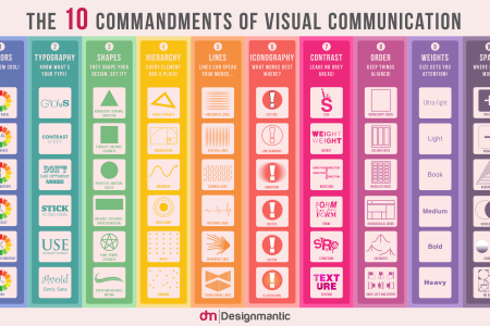 The 10 Commandments of Visual Communication Infographic