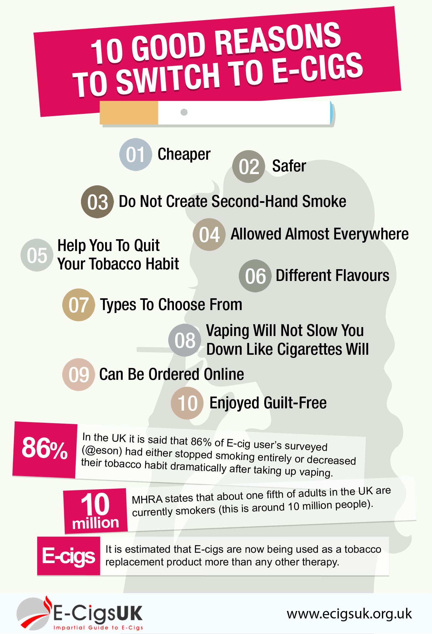 10 Good Reasons To Switch To E-Cigs Infographic