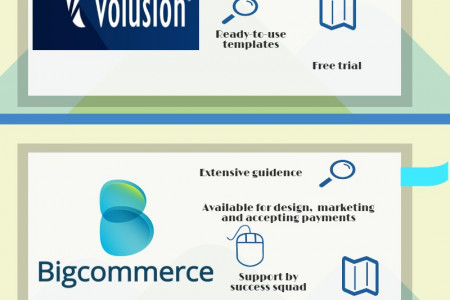 E commerce Solutions: A Comparative Analysis Infographic