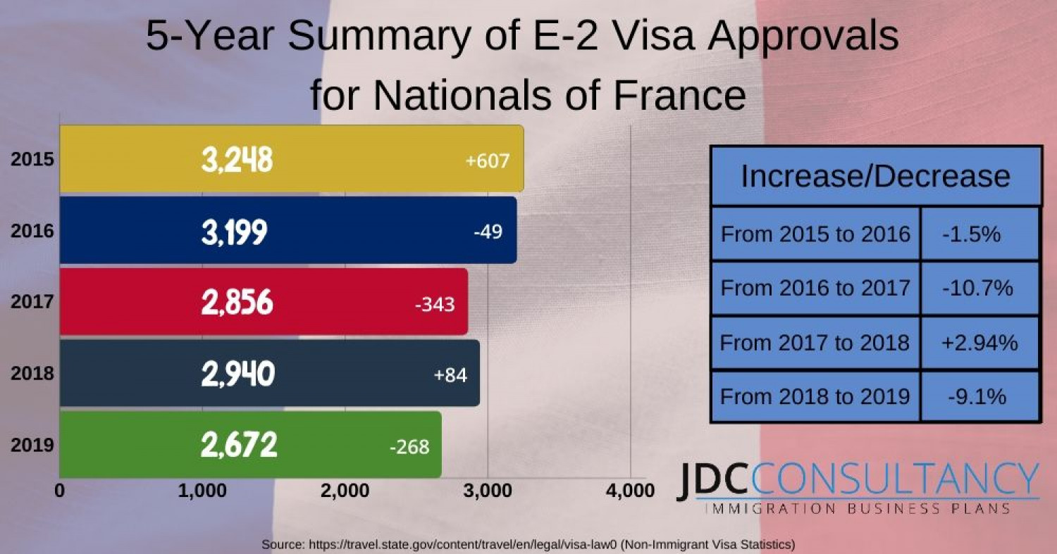 E2 Visa France Annual Approvals Infographic