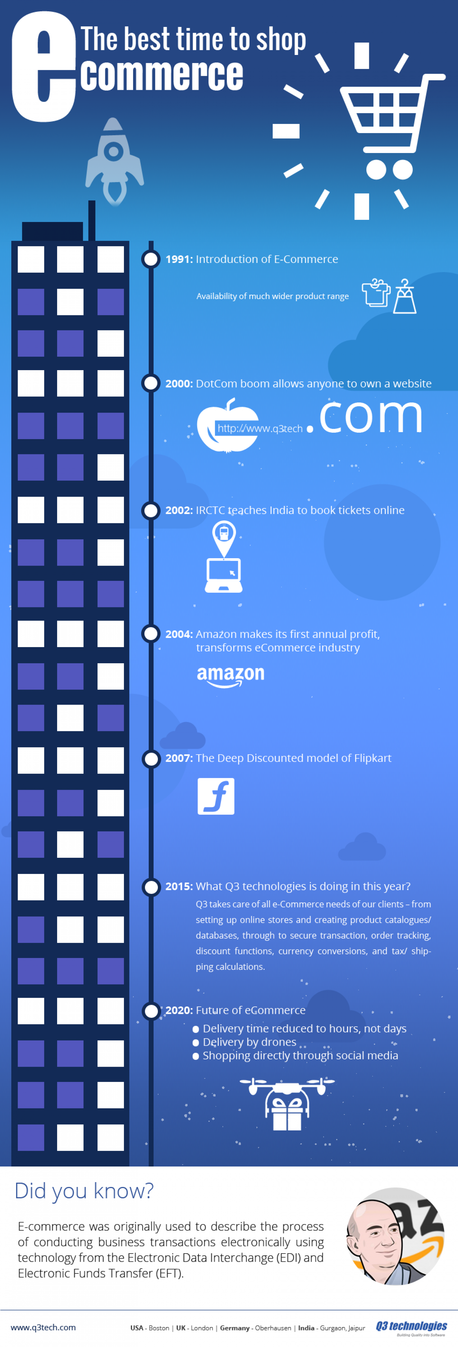 eCommerce Development - The History of eCommerce Infographic