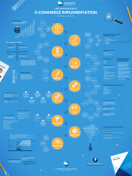 eCommerce Implementation Infographic