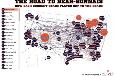 Each Player's Journey to the 2014 Chiago Bears Roster Infographic
