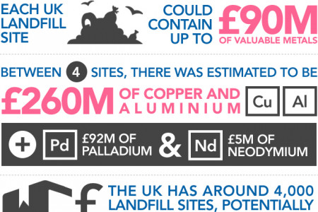 Each UK Landfill Site Could Contain Up To £90M In Valuable Metals Infographic