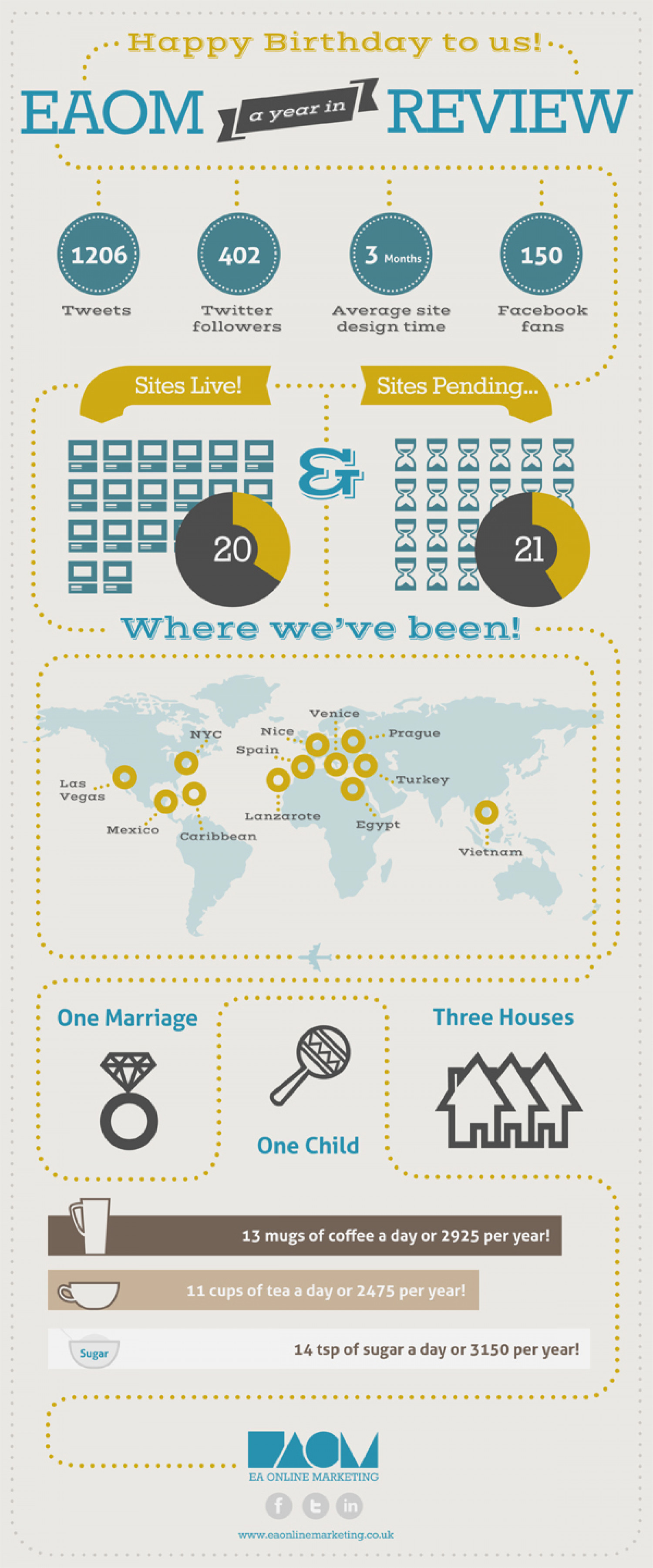 EAOM 1st Birthday Infographic Infographic