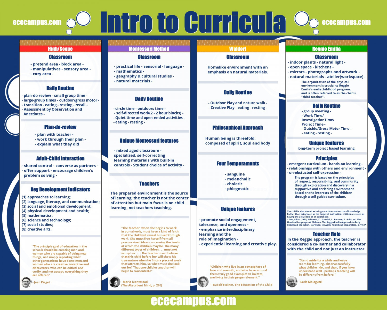 how to make curriculum for preschool