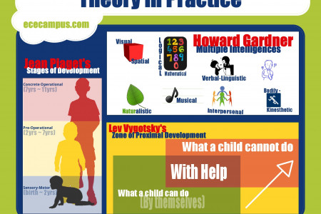 Early Childhood Education - Theory in Practice Infographic