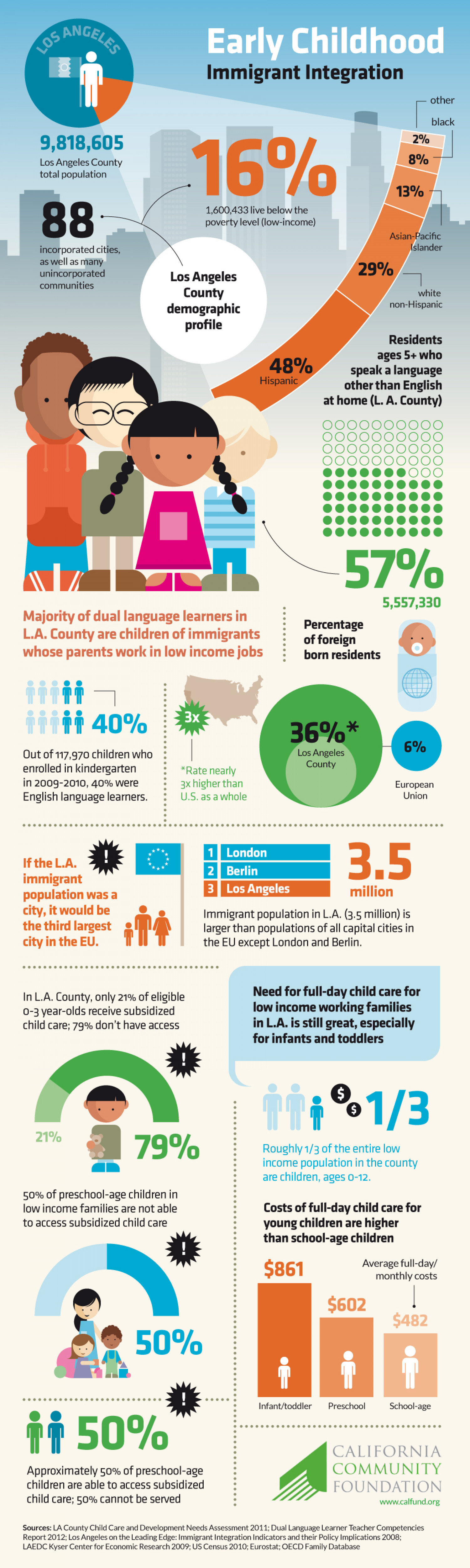 Early Childhood Immigrant Integration Infographic