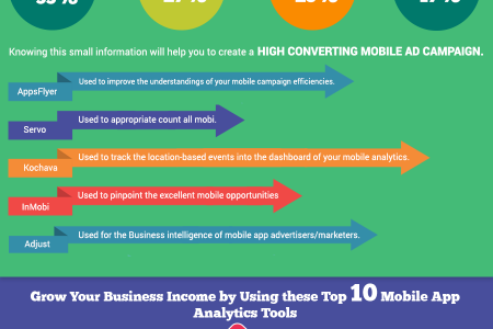 Earn Huge Income Using 10 Mobile App Analytics Tools Infographic